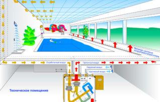 shema-ventilyatsii-v-bassejne